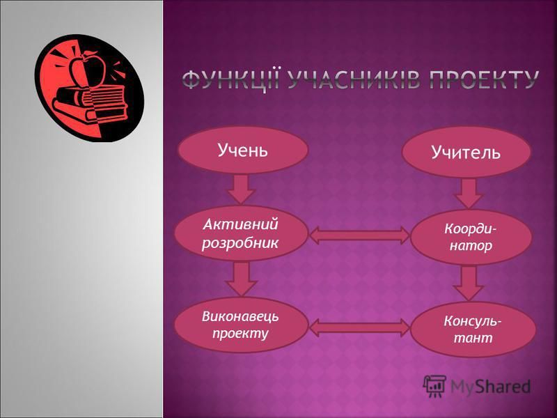 Коорди- натор Учень Учитель Активний розробник Виконавець проекту Консуль- тант