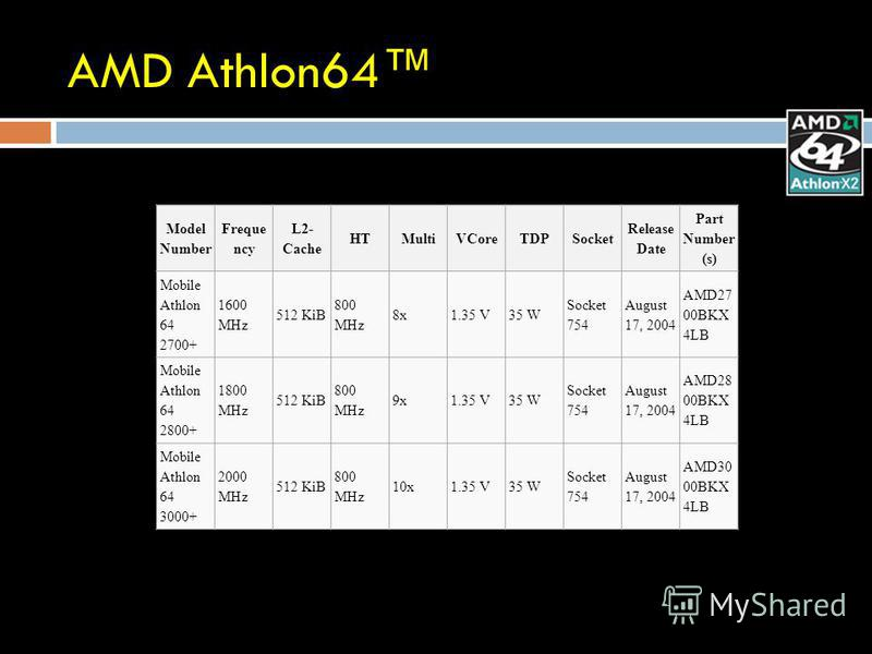 AMD Athlon64 Model Number Freque ncy L2- Cache HTMultiVCoreTDPSocket Release Date Part Number (s) Mobile Athlon 64 2700+ 1600 MHz 512 KiB 800 MHz 8x1.35 V35 W Socket 754 August 17, 2004 AMD27 00BKX 4LB Mobile Athlon 64 2800+ 1800 MHz 512 KiB 800 MHz
