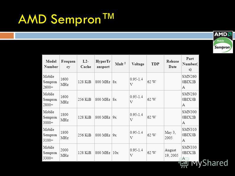AMD Sempron Model Number Frequen cy L2- Cache HyperTr ansport Mult 2 VoltageTDP Release Date Part Number( s) Mobile Sempron 2600+ 1600 MHz 128 KiB800 MHz8x 0.95-1.4 V 62 W SMN260 0BIX2B A Mobile Sempron 2800+ 1600 MHz 256 KiB800 MHz8x 0.95-1.4 V 62 W