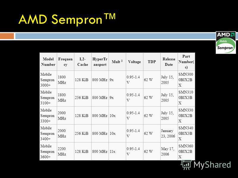 AMD Sempron Model Number Frequen cy L2- Cache HyperTr ansport Mult 2 VoltageTDP Release Date Part Number( s) Mobile Sempron 3000+ 1800 MHz 128 KiB800 MHz9x 0.95-1.4 V 62 W July 15, 2005 SMN300 0BIX2B X Mobile Sempron 3100+ 1800 MHz 256 KiB800 MHz9x 0