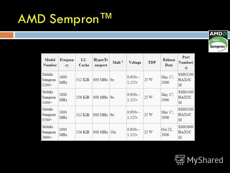 AMD Sempron Model Number Frequen cy L2- Cache HyperTr ansport Mult 2 VoltageTDP Release Date Part Number( s) Mobile Sempron 3200+ 1600 MHz 512 KiB800 MHz8x 0.950v - 1.125v 25 W May 17, 2006 SMS3200 HAX4C M Mobile Sempron 3400+ 1800 MHz 256 KiB800 MHz