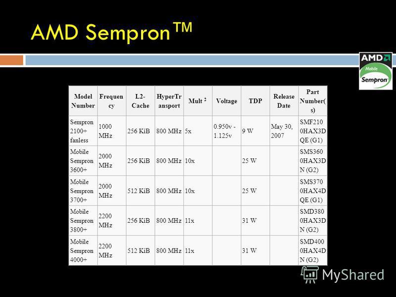 AMD Sempron Model Number Frequen cy L2- Cache HyperTr ansport Mult 2 VoltageTDP Release Date Part Number( s) Sempron 2100+ fanless 1000 MHz 256 KiB800 MHz5x 0.950v - 1.125v 9 W May 30, 2007 SMF210 0HAX3D QE (G1) Mobile Sempron 3600+ 2000 MHz 256 KiB8