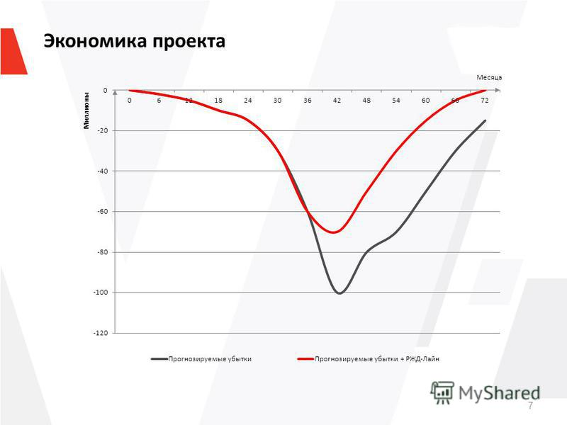 7 Экономика проекта Месяца