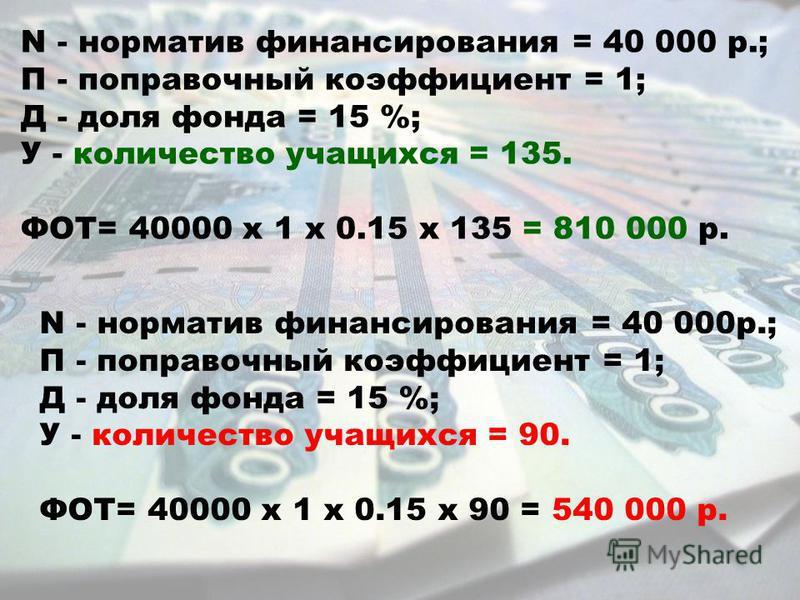 N - норматив финансирования = 40 000 р.; П - поправочный коэффициент = 1; Д - доля фонда = 15 %; У - количество учащихся = 135. ФОТ= 40000 х 1 х 0.15 х 135 = 810 000 р. N - норматив финансирования = 40 000 р.; П - поправочный коэффициент = 1; Д - дол