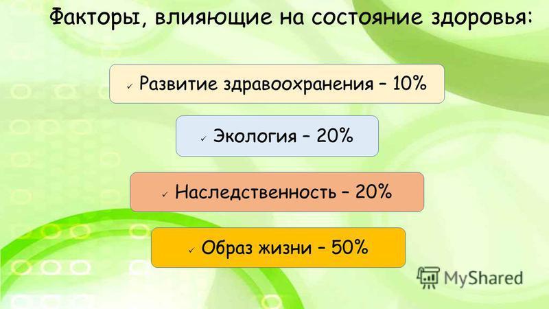 Образ жизни – 50% Наследственность – 20% Экология – 20% Развитие здравоохранения – 10% Факторы, влияющие на состояние здоровья: