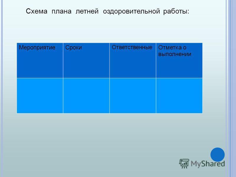 Схема плана летней оздоровительной работы: Мероприятие Сроки Ответственные Отметка о выполнении
