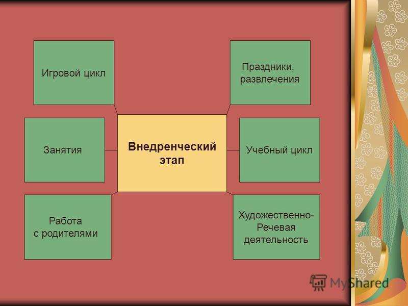 Внедренческий этап Игровой цикл Занятия Работа с родителями Праздники, развлечения Учебный цикл Художественно- Речевая деятельность