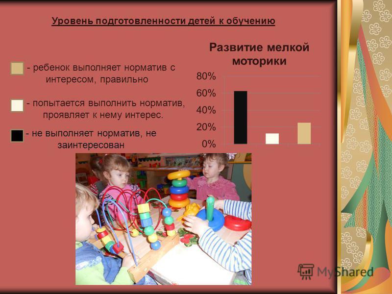 Уровень подготовленности детей к обучению - ребенок выполняет норматив с интересом, правильно - не выполняет норматив, не заинтересован - попытается выполнить норматив, проявляет к нему интерес.