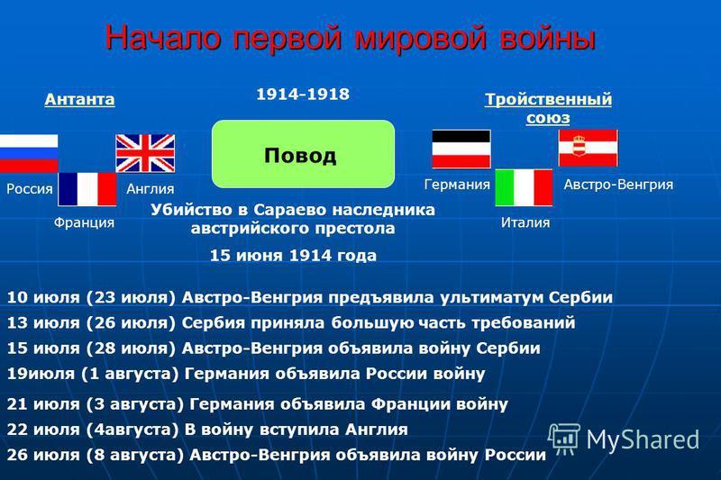 Начало первой мировой войны Антанта Тройственный союз Повод Убийство в Сараево наследника австрийского престола 15 июня 1914 года 10 июля (23 июля) Австро-Венгрия предъявила ультиматум Сербии 1914-1918 Франция Россия Англия Германия Италия Австро-Вен