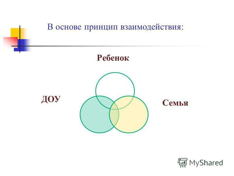 Семья Ребенок ДОУ В основе принцип взаимодействия: