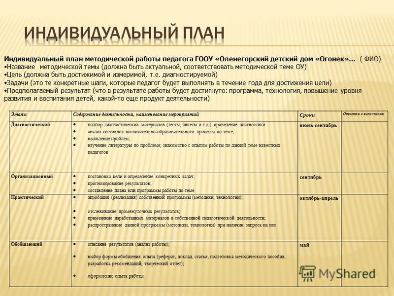Этапы Содержание деятельности, наименование мероприятий Сроки Отметка о выполнении Диагностический подбор диагностических материалов (тесты, анкеты и т.д.), проведение диагностики анализ состояния воспитательно-образовательного процесса по теме; выяв