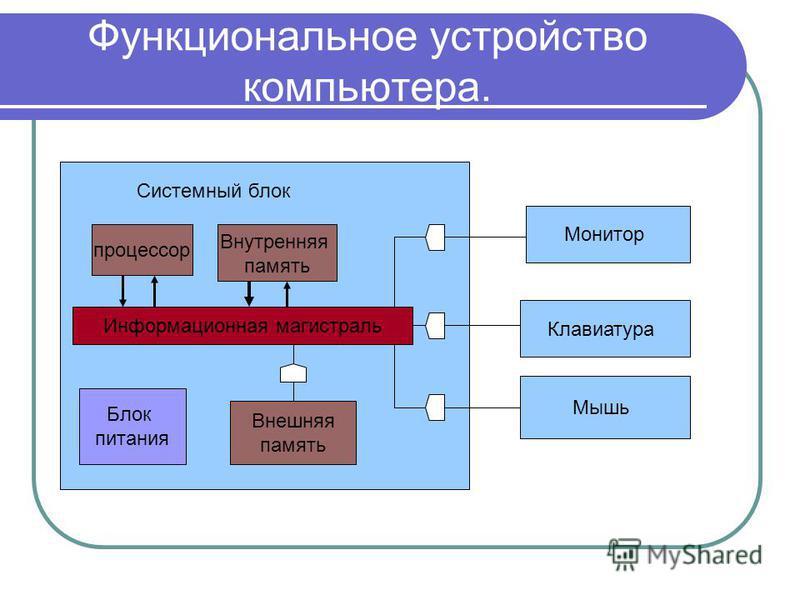 Функциональное устройство компьютера. Системный блок процессор Внутренняя память Информационная магистраль Блок питания Внешняя память Монитор Клавиатура Мышь