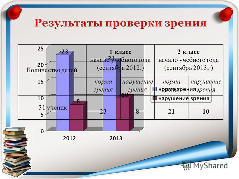 Количество детей 1 класс начало учебного года (сентябрь 2012.) 2 класс начало учебного года (сентябрь 2013 г.) норма зрения нарушение зрения норма зрения нарушение зрения 31 ученик 2382110