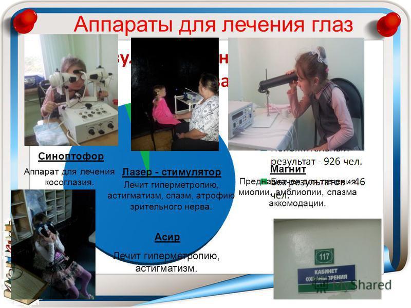 Магнит Предназначен для лечения миопии, амблиопии, спазма аккомодации. Синоптофор Аппарат для лечения косоглазия. Лазер - стимулятор Лечит гиперметропию, астигматизм, спазм, атрофию зрительного нерва. Аппараты для лечения глаз Лечит гиперметропию, ас