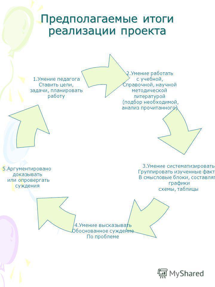Предполагаемые итоги реализации проекта 2. Умение работать с учебной, Справочной, научной методической литературой (подбор необходимой, анализ прочитанного) 3. Умение систематизировать Группировать изученные факты В смысловые блоки, составлять график