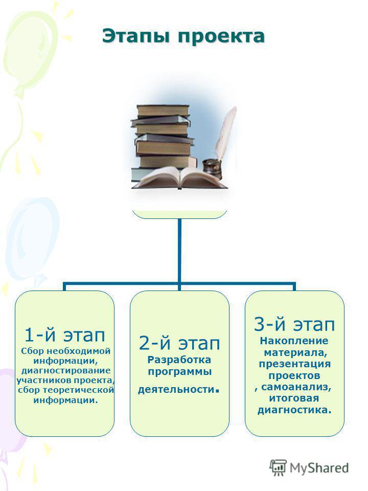 Этапы проекта 1-й этап Сбор необходимой информации, диагностирование участников проекта, сбор теоретической информации. 2-й этап Разработка программы деятельности. 3-й этап Накопление материала, презентация проектов, самоанализ, итоговая диагностика.