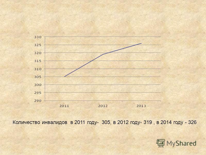 Количество инвалидов в 2011 году- 305, в 2012 году- 319, в 2014 году - 326