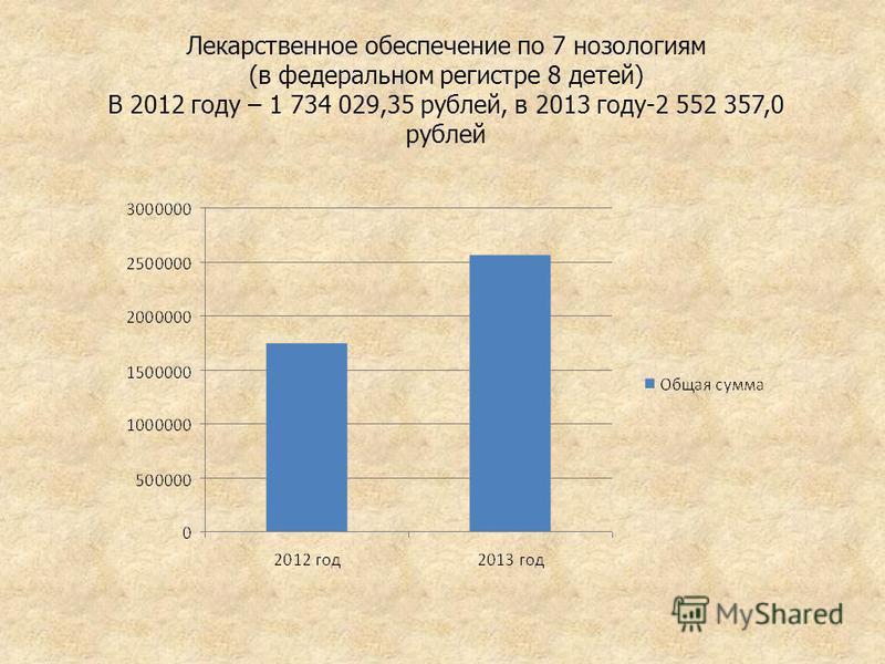 Лекарственное обеспечение по 7 нозологиям (в федеральном регистре 8 детей) В 2012 году – 1 734 029,35 рублей, в 2013 году-2 552 357,0 рублей