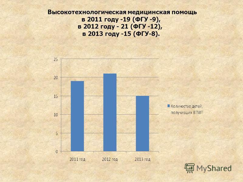 Высокотехнологическая медицинская помощь в 2011 году -19 (ФГУ -9), в 2012 году - 21 (ФГУ -12), в 2013 году -15 (ФГУ-8).