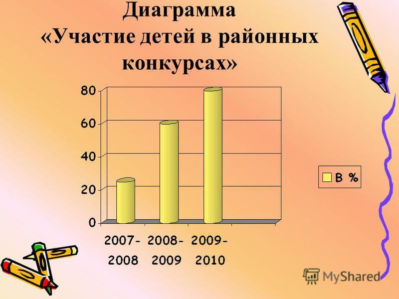 Диаграмма «Участие детей в районных конкурсах»