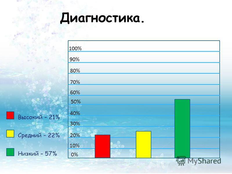 Диагностика. 0% 50% 100% Высокий – 21% Средний – 22% Низкий – 57% 10% 20% 30% 40% 60% 70% 80% 90%