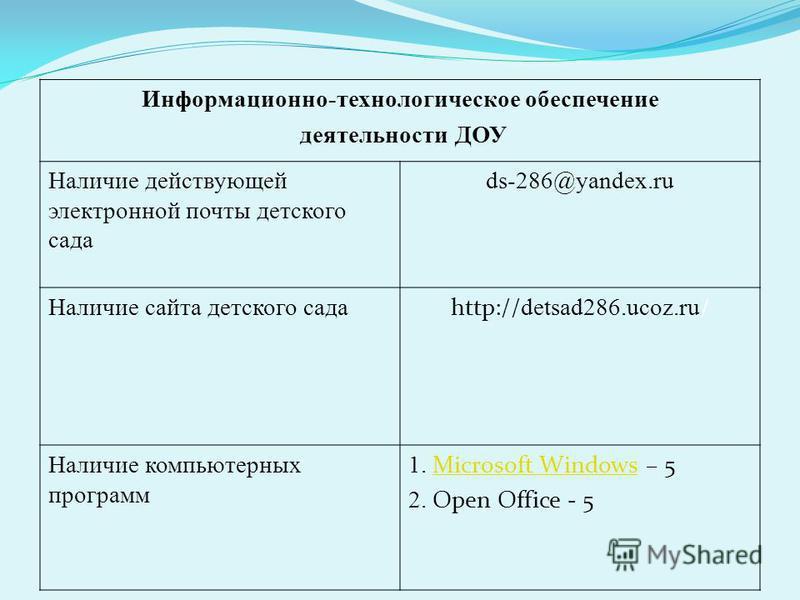 Информационно-технологическое обеспечение деятельности ДОУ Наличие действующей электронной почты детского сада ds-286@yandex.ru Наличие сайта детского сада http:// detsad286.ucoz.ru / Наличие компьютерных программ 1. Microsoft Windows – 5 Microsoft W