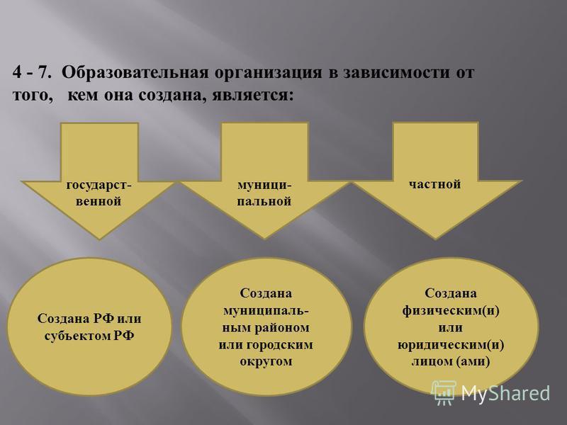 4 - 7. Образовательная органырация в зависимости от того, кем она создана, является : государственной муниципальной частной Создана РФ или субъектом РФ Создана муниципальним районом или городским округом Создана физическим(и) или юридическим(и) лицом