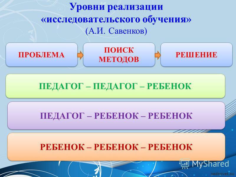 Уровни реализации «исследовательского обучения» (А.И. Савенков) ПРОБЛЕМА РЕШЕНИЕ ПОИСК МЕТОДОВ ПЕДАГОГ – ПЕДАГОГ – РЕБЕНОК РЕБЕНОК – РЕБЕНОК – РЕБЕНОК ПЕДАГОГ – РЕБЕНОК – РЕБЕНОК