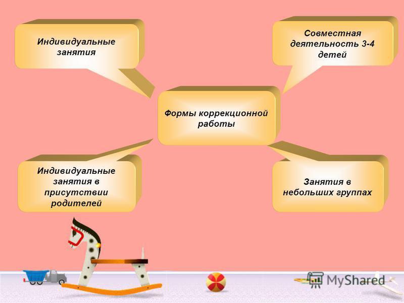 Индивидуальные занятия Занятия в небольших группах Индивидуальные занятия в присутствии родителей Формы коррекционной работы Совместная деятельность 3-4 детей