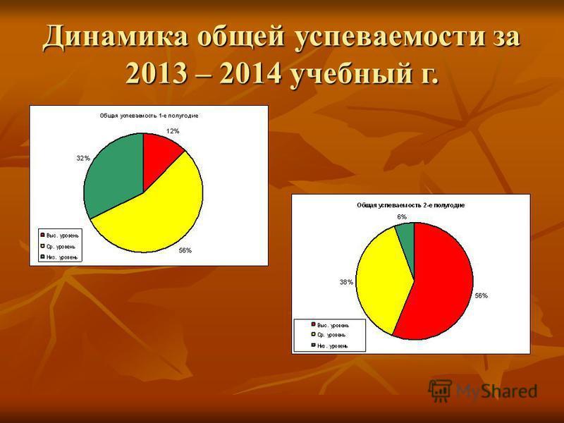 Динамика общей успеваемости за 2013 – 2014 учебный г.