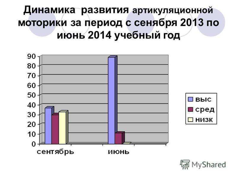 Динамика развития артикуляционной моторики за период с сентября 2013 по июнь 2014 учебный год