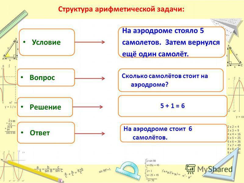 Структура арифметической задачи: Условие Вопрос Решение Ответ На аэродроме стояло 5 самолетов. Затем вернулся ещё один самолёт. Сколько самолётов стоит на аэродроме? 5 + 1 = 6 На аэродроме стоит 6 самолётов.