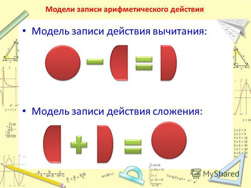 Модели записи арифметического действия Модель записи действия вычитания: Модель записи действия сложения:
