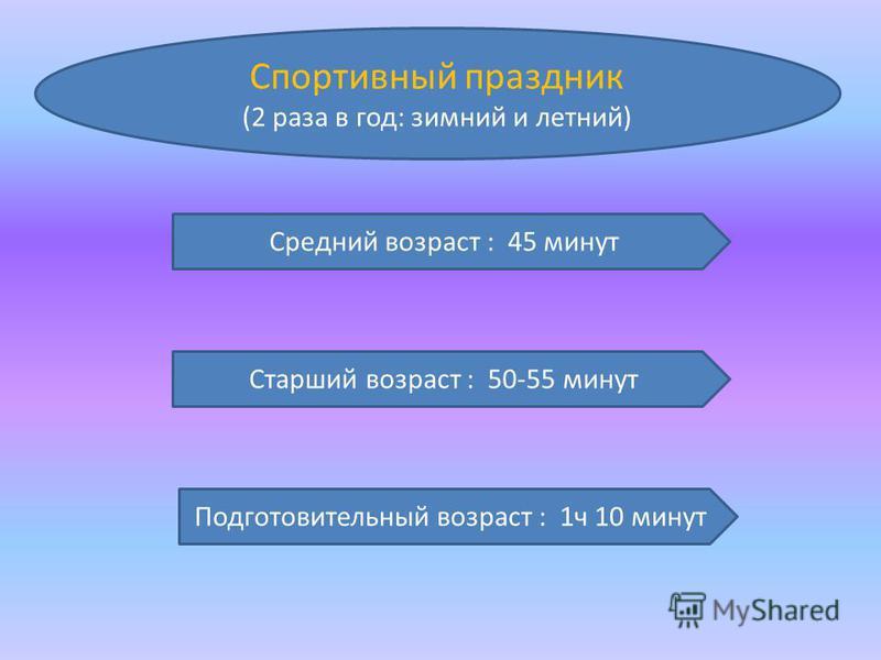 Спортивный праздник (2 раза в год: зимний и летний) Средний возраст : 45 минут Старший возраст : 50-55 минут Подготовительный возраст : 1 ч 10 минут