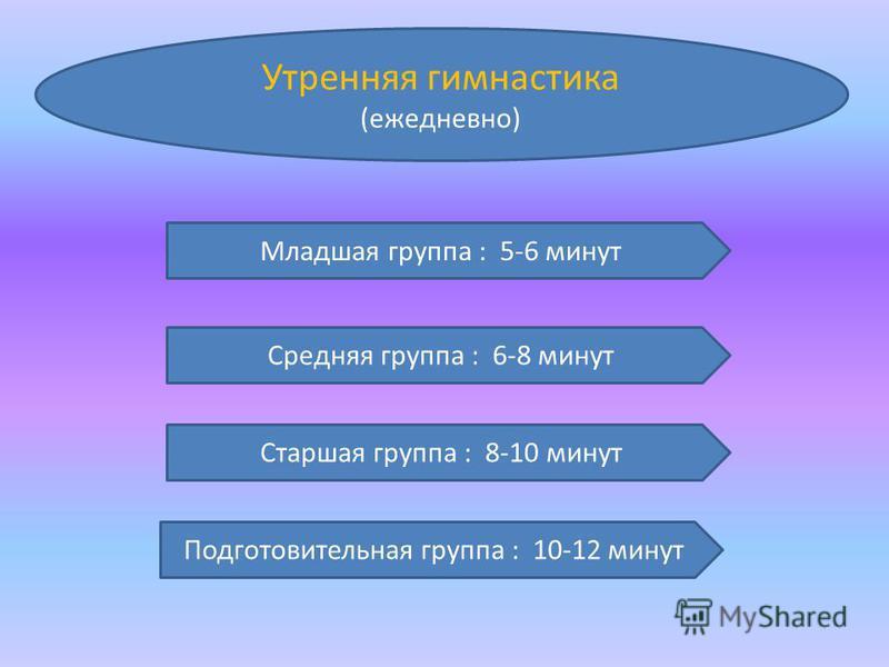 (ежедневно) Младшая группа : 5-6 минут Средняя группа : 6-8 минут Старшая группа : 8-10 минут Подготовительная группа : 10-12 минут