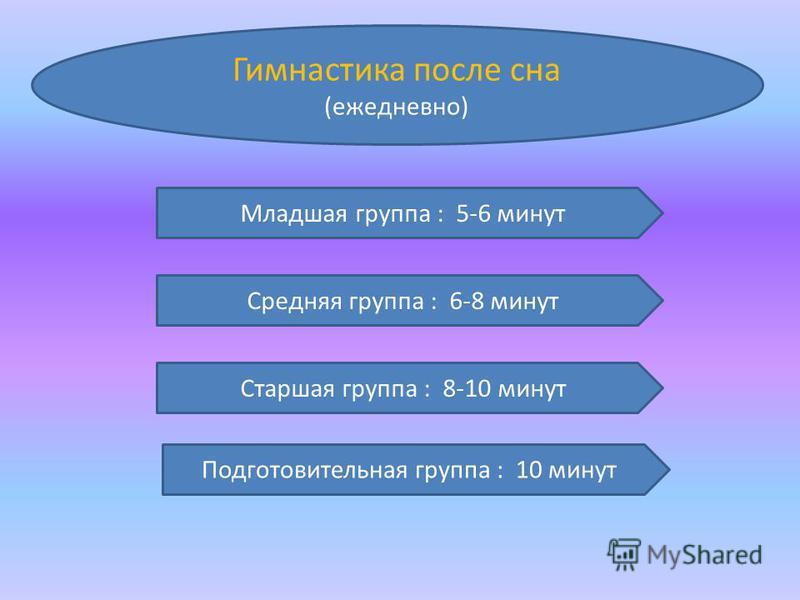 Гимнастика после сна (ежедневно) Младшая группа : 5-6 минут Средняя группа : 6-8 минут Старшая группа : 8-10 минут Подготовительная группа : 10 минут