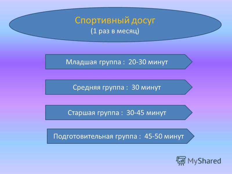 Спортивный досуг (1 раз в месяц) Младшая группа : 20-30 минут Средняя группа : 30 минут Старшая группа : 30-45 минут Подготовительная группа : 45-50 минут