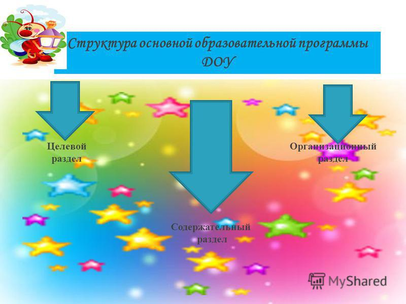 Структура основной образовательной программы ДОУ Целевой раздел Организационный раздел Содержательный раздел