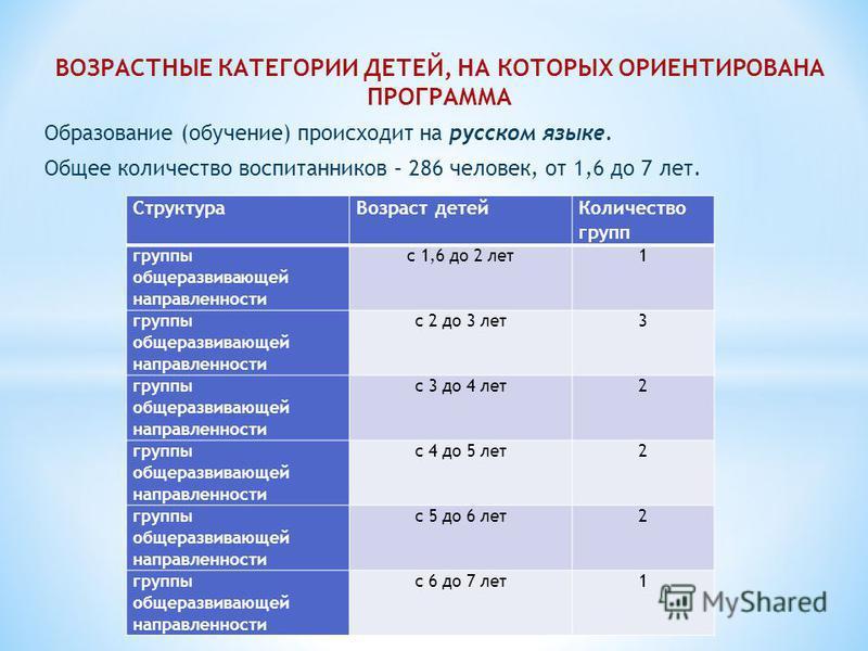 ВОЗРАСТНЫЕ КАТЕГОРИИ ДЕТЕЙ, НА КОТОРЫХ ОРИЕНТИРОВАНА ПРОГРАММА Образование (обучение) происходит на русском языке. Общее количество воспитанников – 286 человек, от 1,6 до 7 лет. Структура Возраст детей Количество групп группы общеразвивающей направле