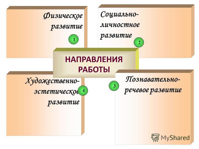 Художественно- эстетическое развитие Физическое развитие Социально- личностное развитие 124 НАПРАВЛЕНИЯ РАБОТЫ Познавательно- речевое развитие 3