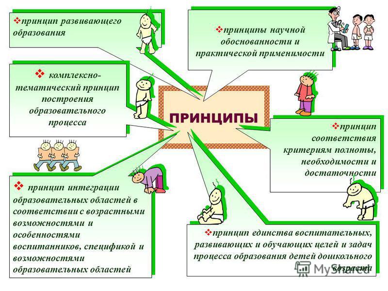 ПРИНЦИПЫ принцип развивающего образования комплексно- тематический принцип построения образовательного процесса принцип соответствия критериям полноты, необходимости и достаточности принцип единства воспитательных, развивающих и обучающих целей и зад