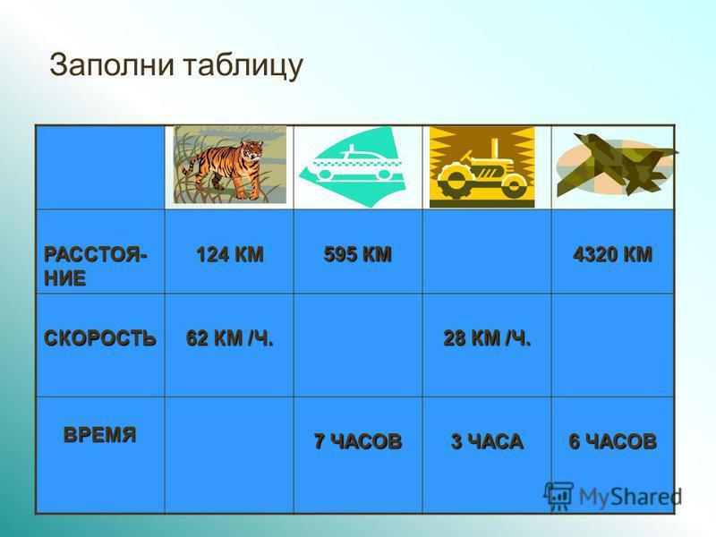 3 Заполни таблицу РАССТОЯ- НИЕ 124 КМ 595 КМ 4320 КМ СКОРОСТЬ 62 КМ /Ч. 28 КМ /Ч. ВРЕМЯ ВРЕМЯ 7 ЧАСОВ 3 ЧАСА 6 ЧАСОВ