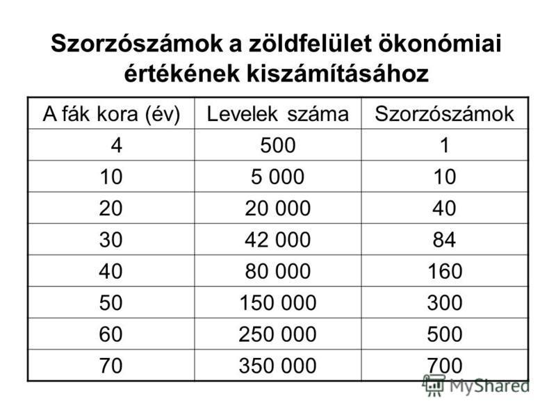 Szorzószámok a zöldfelület ökonómiai értékének kiszámításához A fák kora (év)Levelek számaSzorzószámok 45001 105 00010 2020 00040 3042 00084 4080 000160 50150 000300 60250 000500 70350 000700