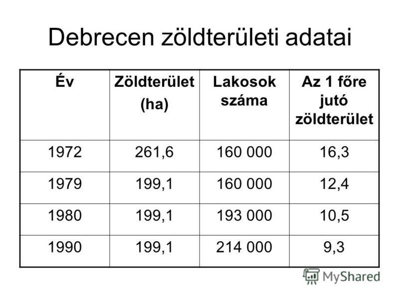 Debrecen zöldterületi adatai ÉvZöldterület (ha) Lakosok száma Az 1 főre jutó zöldterület 1972261,6160 00016,3 1979199,1160 00012,4 1980199,1193 00010,5 1990199,1214 0009,3
