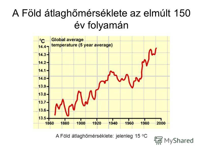 A Föld átlaghőmérséklete az elmúlt 150 év folyamán A Föld átlaghőmérséklete: jelenleg 15 o C
