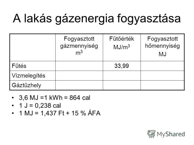 A lakás gázenergia fogyasztása Fogyasztott gázmennyiség m 3 Fűtőérték MJ/m 3 Fogyasztott hőmennyiség MJ Fűtés33,99 Vízmelegítés Gáztűzhely 3,6 MJ =1 kWh = 864 cal 1 J = 0,238 cal 1 MJ = 1,437 Ft + 15 % ÁFA