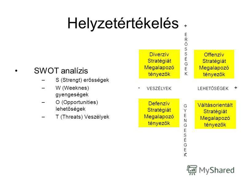 Helyzetértékelés SWOT analízis –S (Strengt) erősségek –W (Weeknes) gyengeségek –O (Opportunities) lehetőségek –T (Threats) Veszélyek Diverzív Stratégiát Megalapozó tényezők Offenzív Stratégiát Megalapozó tényezők ERŐSSÉGEKERŐSSÉGEK Defenzív Stratégiá