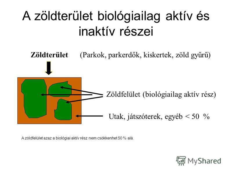 Zöldterület Zöldfelület (biológiailag aktív rész) Utak, játszóterek, egyéb < 50 % (Parkok, parkerdők, kiskertek, zöld gyűrű) A zöldterület biológiailag aktív és inaktív részei A zöldfelület azaz a biológiai aktív rész nem csökkenhet 50 % alá.