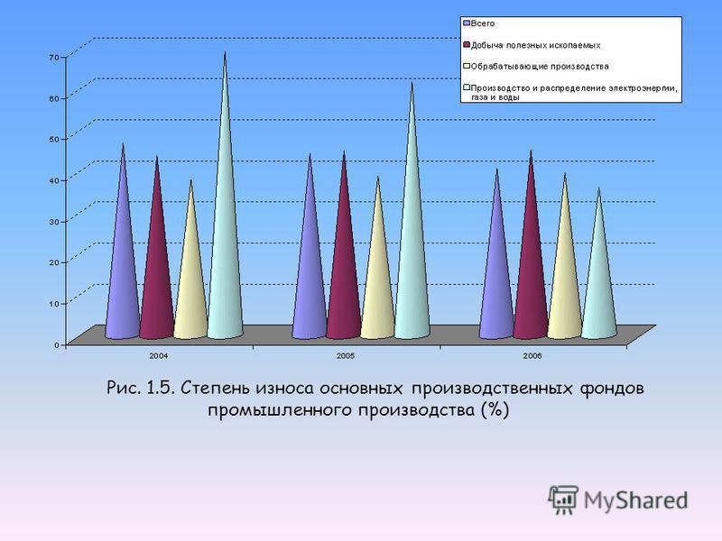 Рис. 1.5. Степень износа основных производственных фондов промышленного производства (%)