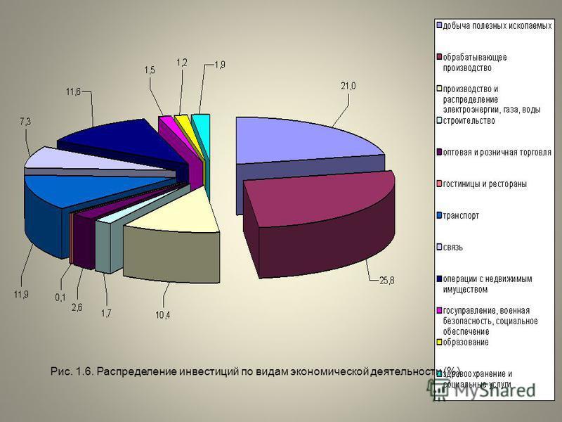 Рис. 1.6. Распределение инвестиций по видам экономической деятельности (%)